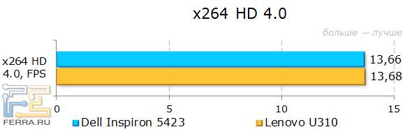 Результаты Dell Inspiron 5423 в x264 HD Benchmark