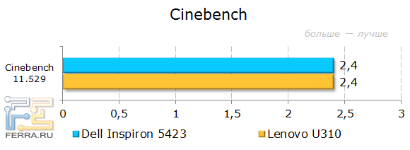 ���������� Dell Inspiron 5423 � CINEBENCH