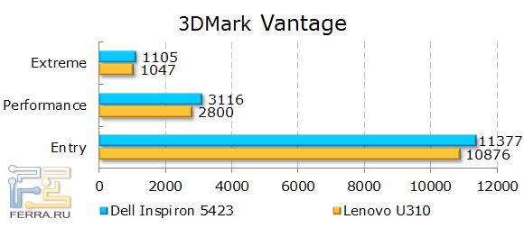 Результаты Dell Inspiron 5423 в 3DMark Vantage