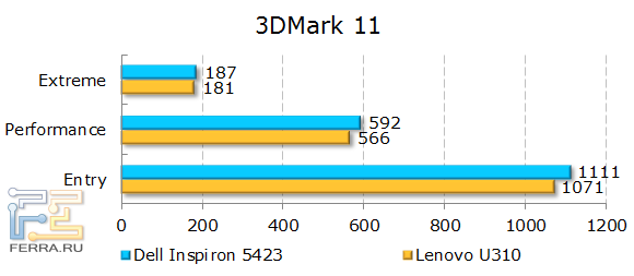 Результаты Dell Inspiron 5423 в 3DMark 11