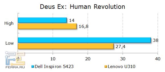 Результаты Dell Inspiron 5423 в Deus Ex: Human Revolution