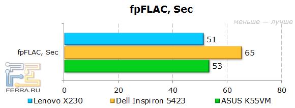 ���������� Lenovo ThinkPad X230 � fpFLAC