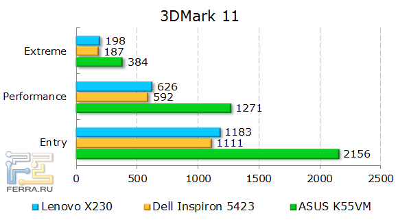 ���������� Lenovo ThinkPad X230 � 3DMark 11