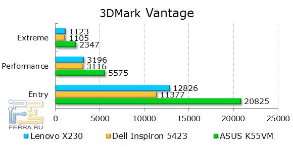 ���������� Lenovo ThinkPad X230 � 3DMark Vantage
