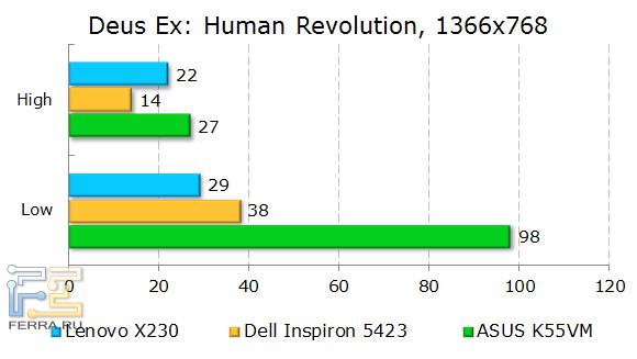 ���������� Lenovo ThinkPad X230 � Deus Ex: Human Revolution
