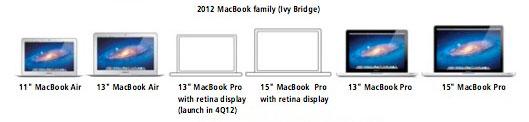 ������� MacBook, � ���������