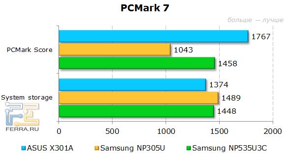���������� ASUS X301A � PCMark 7