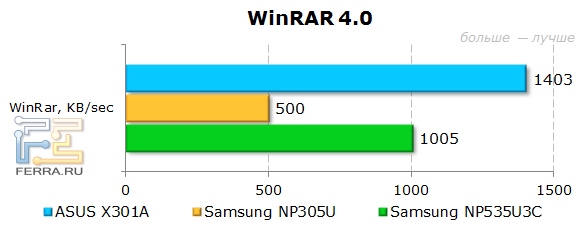 ���������� ASUS X301A � WinRAR 4.0