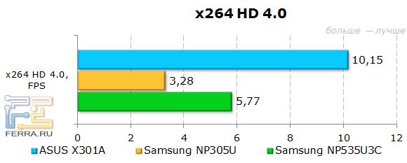 ���������� ASUS X301A � x264 HD 4.0