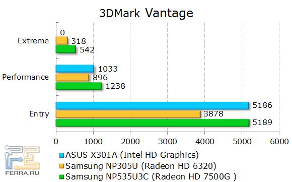 ���������� ASUS X301A � 3DMark Vantage