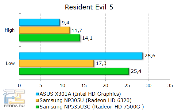 ���������� ASUS X301A � Resident Evil 5