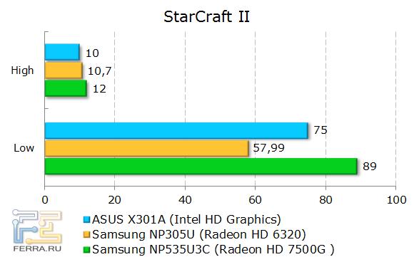 ���������� ASUS X301A � StarCraft II