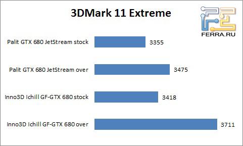 Результаты тестирования 3DMark11
