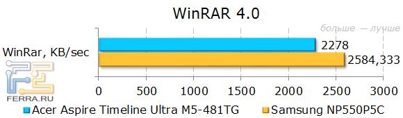 ������������ Acer Aspire Timeline Ultra M5-481TG � WinRar