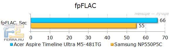 ������������ Acer Aspire Timeline Ultra M5-481TG � fpFlac