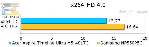 ������������ Acer Aspire Timeline Ultra M5-481TG � X.264