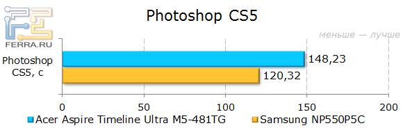 ������������ Acer Aspire Timeline Ultra M5-481TG � Photoshop CS5