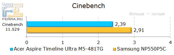 ������������ Acer Aspire Timeline Ultra M5-481TG � Cinebench