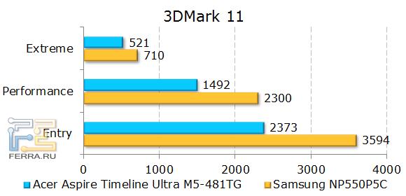 ������������ Acer Aspire Timeline Ultra M5-481TG � 3DMark 11