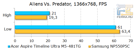 ������������ Acer Aspire Timeline Ultra M5-481TG � Alien vs Predator