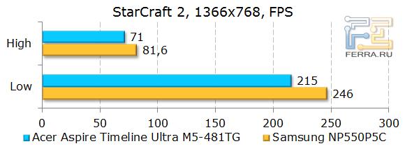 ������������ Acer Aspire Timeline Ultra M5-481TG � StarCraft II
