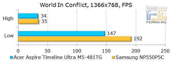 ������������ Acer Aspire Timeline Ultra M5-481TG � World In Conflict