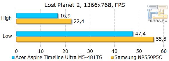 ������������ Acer Aspire Timeline Ultra M5-481TG � LostPlanet 2