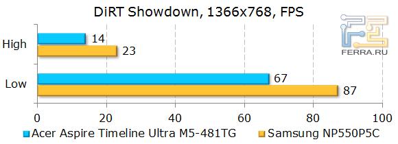 ������������ Acer Aspire Timeline Ultra M5-481TG � DiRT Showdown