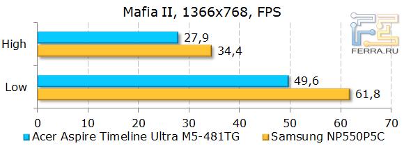 ������������ Acer Aspire Timeline Ultra M5-481TG � Mafia II