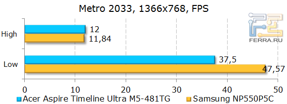 ������������ Acer Aspire Timeline Ultra M5-481TG � Metro 2033