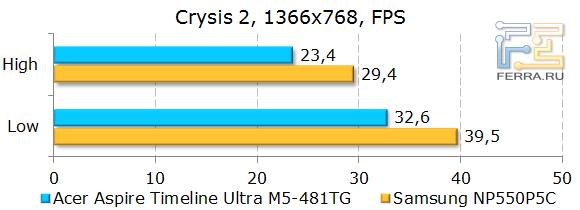 ������������ Acer Aspire Timeline Ultra M5-481TG � Crysis 2