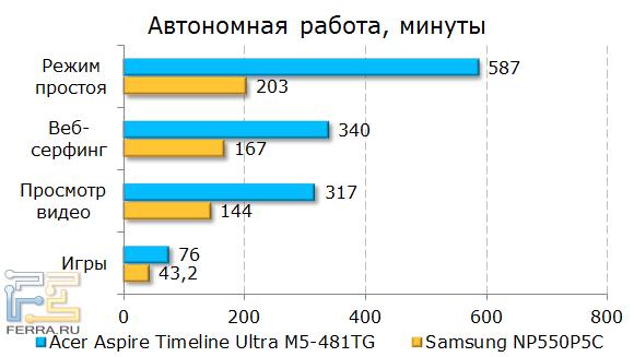 ����� ���������� ������ ���������� Acer Aspire Timeline Ultra M5-481TG