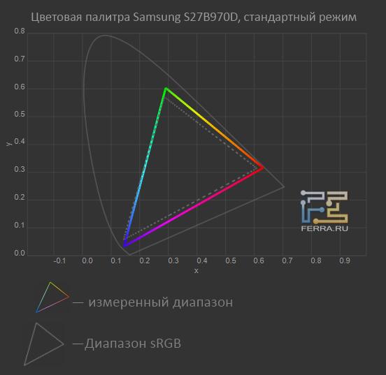 �������� ������� Samsung S27B970D, ����������� �����