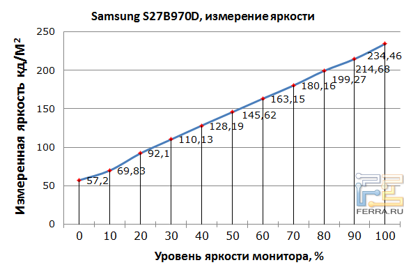 ������� ������ ���� �������� Samsung S27B970D