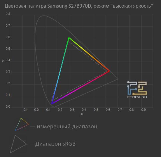 �������� ������� Samsung S27B970D, ����� �������� �������