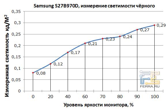 ������� ������� ���� �������� Samsung S27B970D