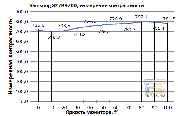 ������������� �������� Samsung S27B970D