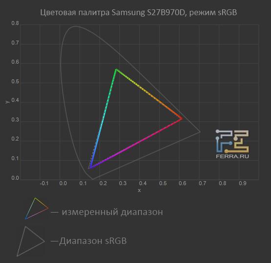 �������� ������� Samsung S27B970D, ����� �sRGB�