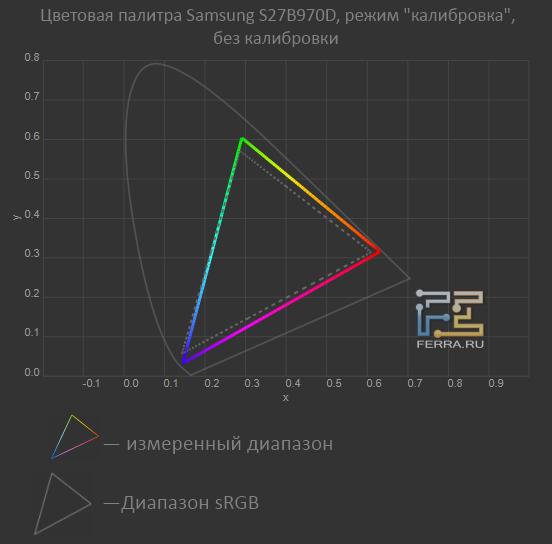 �������� ������� Samsung S27B970D, ����� �����������