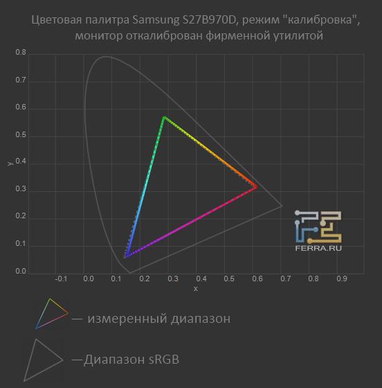 �������� ������� Samsung S27B970D, ����� �����������, ����� ���������� � Samsung Natural Color Expert