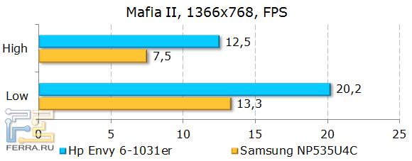 Результаты HP ENVY 6-1031er в Mafia II