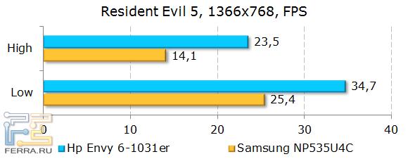 Результаты HP ENVY 6-1031er в Resident Evil 5