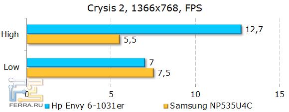 Результаты HP ENVY 6-1031er в Crysis 2