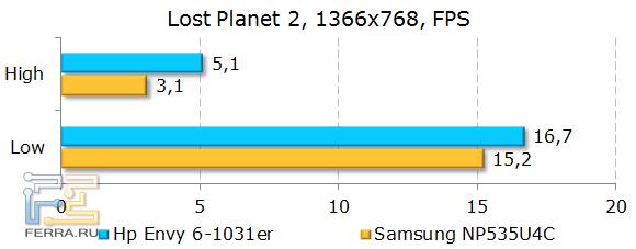 Результаты HP ENVY 6-1031er в Lost Planet 2