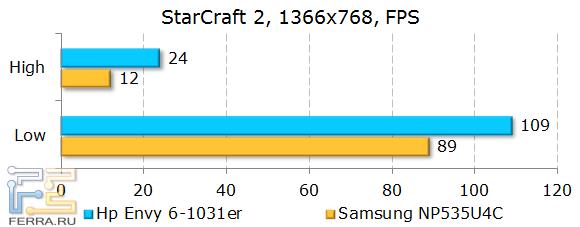 Результаты HP ENVY 6-1031er в StarCraft2