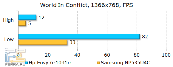 Результаты HP ENVY 6-1031er в World In Conflict