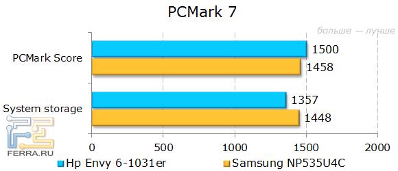Результаты HP ENVY 6-1031er в PCMark 7