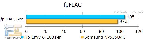Результаты HP ENVY 6-1031er в fpFLAC