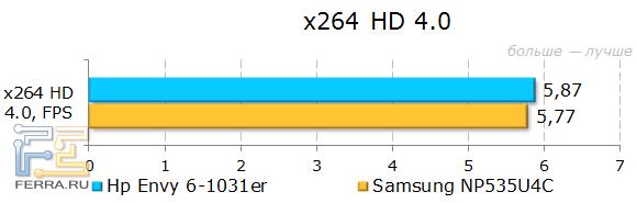 Результаты HP ENVY 6-1031er в x264 HD 4.0