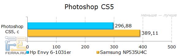Результаты HP ENVY 6-1031er в Adobe Photoshop CS5